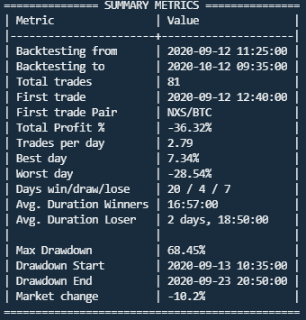 My backtest results with Freqtrade