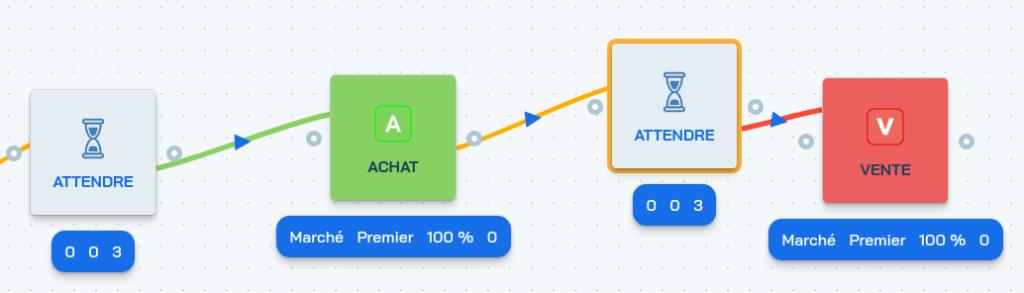 Capture d'écran de l'affichage de l'état courant sur les bots de trading de crypto sur Botcrypto