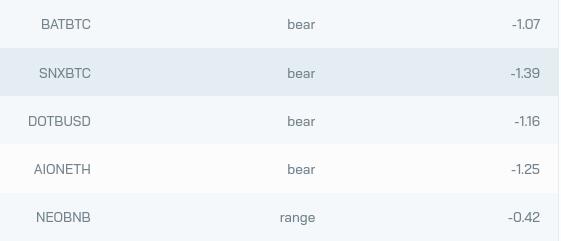 Screenshot of the trends