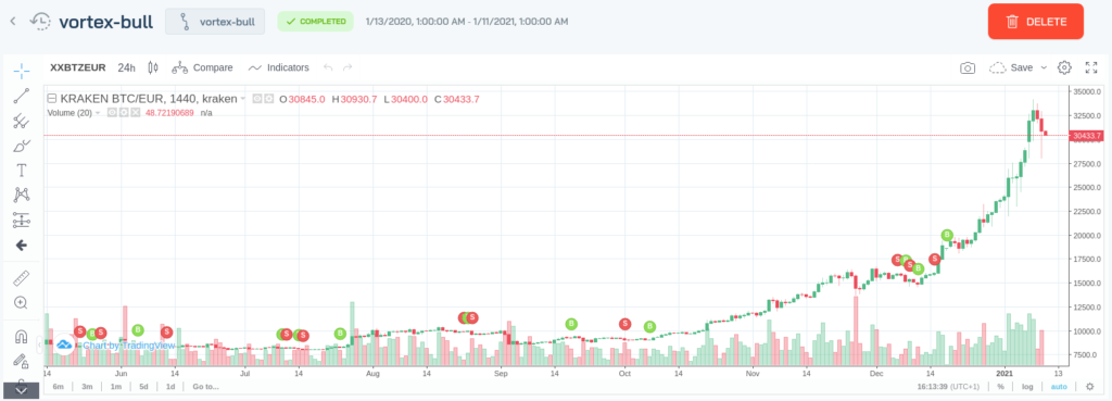 Example of a backtest with the vortex-bull strategy on Botcrypto