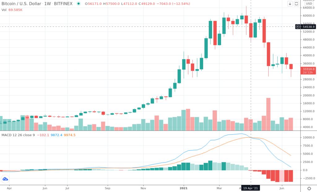 Graphique du MACD en weekly sur la paire BTC/USD